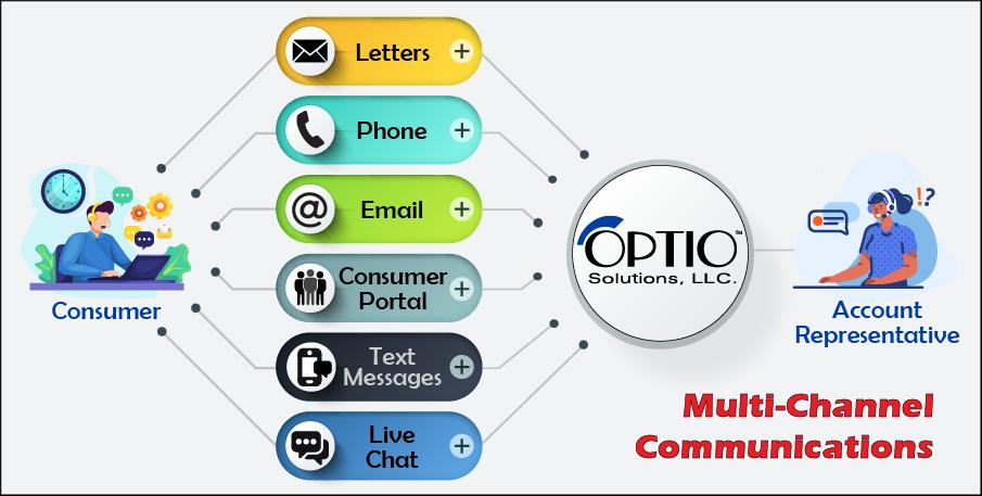 multi-channel communications